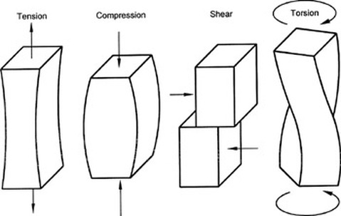 shear force example. shear force example