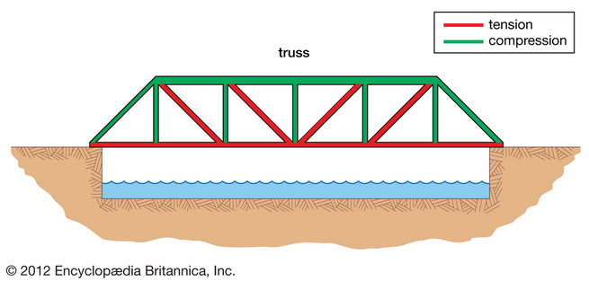 Truss bridges an introduction to bridges truss bridges are short bridges small parts of the truss are referred to as members of a truss each member of a truss has a different job and the members ccuart